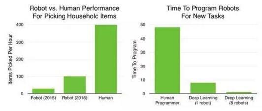 機器人市場數據分析