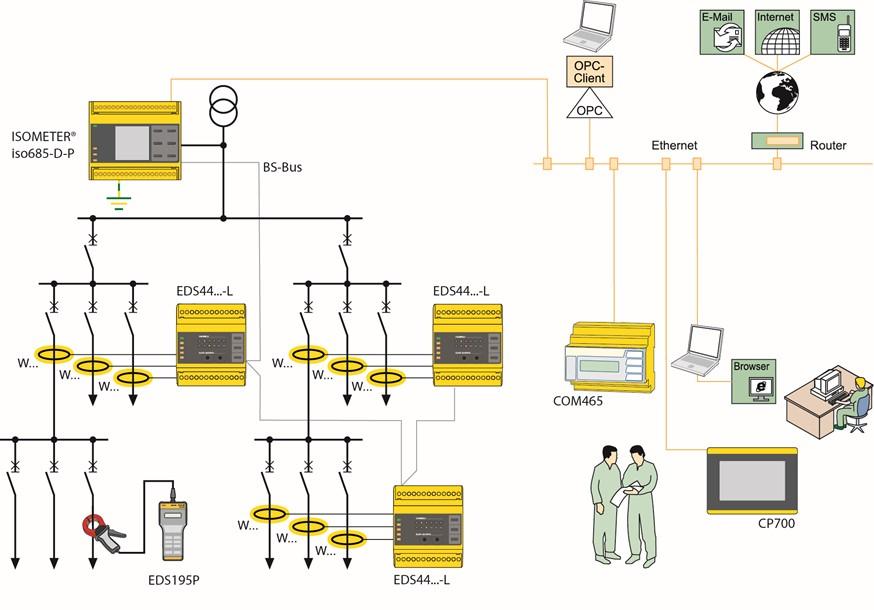 德国Bender(本德尔)产品在医疗IT系统绝缘监测装置中的应用